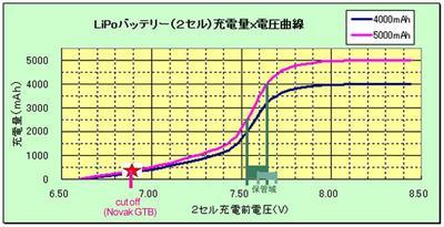Lipo_mah_v_curve_5